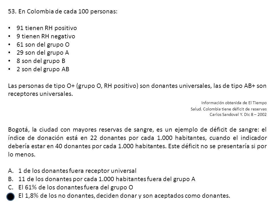 En Colombia de cada 100 personas: 91 tienen RH positivo