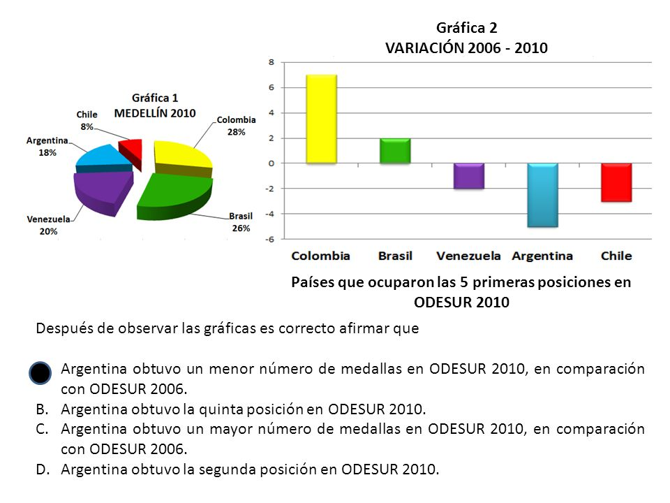 Países que ocuparon las 5 primeras posiciones en ODESUR 2010