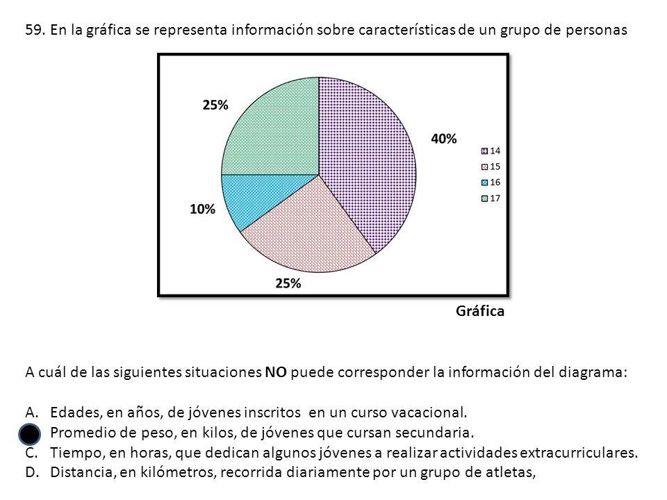 En la gráfica se representa información sobre características de un grupo de personas