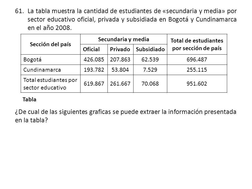 Total de estudiantes por sección de país