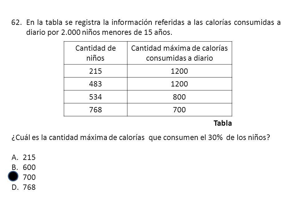 Cantidad máxima de calorías consumidas a diario