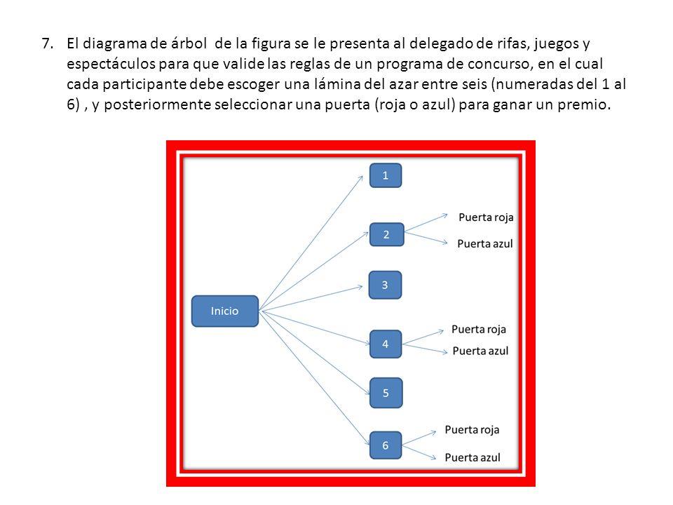 El diagrama de árbol de la figura se le presenta al delegado de rifas, juegos y espectáculos para que valide las reglas de un programa de concurso, en el cual cada participante debe escoger una lámina del azar entre seis (numeradas del 1 al 6) , y posteriormente seleccionar una puerta (roja o azul) para ganar un premio.