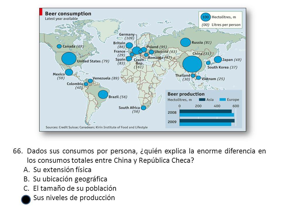 Dados sus consumos por persona, ¿quién explica la enorme diferencia en los consumos totales entre China y República Checa