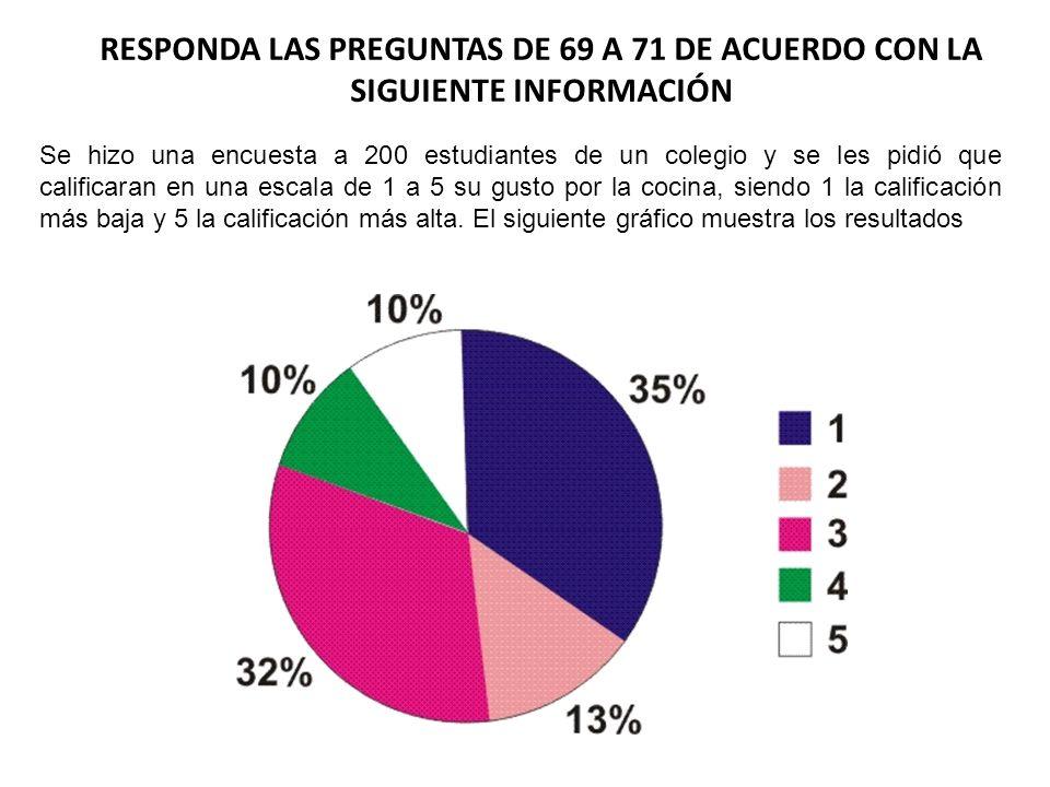 RESPONDA LAS PREGUNTAS DE 69 A 71 DE ACUERDO CON LA SIGUIENTE INFORMACIÓN