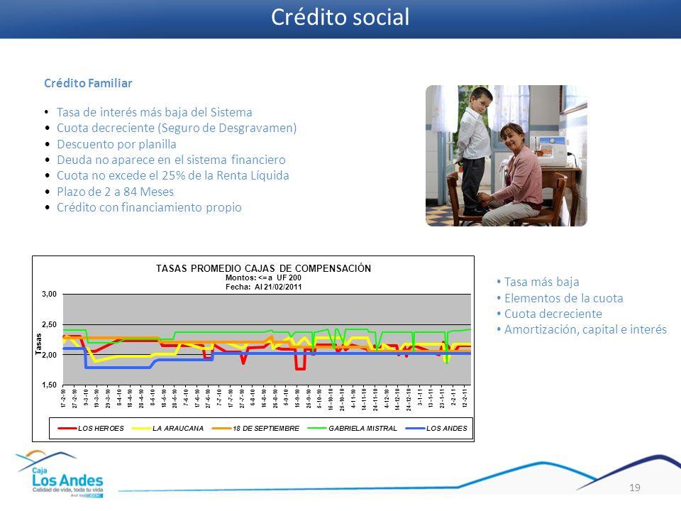 Crédito social Crédito Familiar Tasa de interés más baja del Sistema
