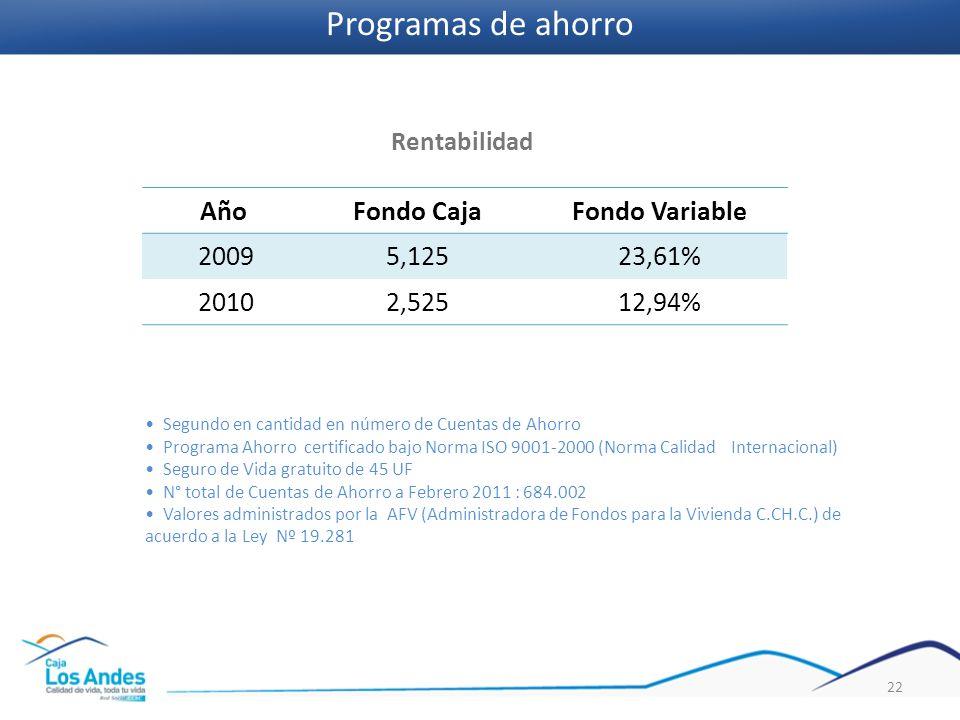 Programas de ahorro Año Fondo Caja Fondo Variable 2009 5,125 23,61%