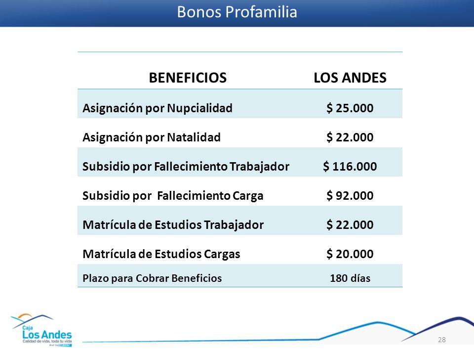 Bonos Profamilia BENEFICIOS LOS ANDES Asignación por Nupcialidad