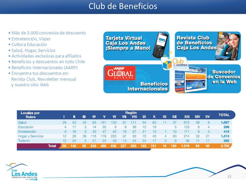 Club de Beneficios • Más de 3.000 convenios de descuento