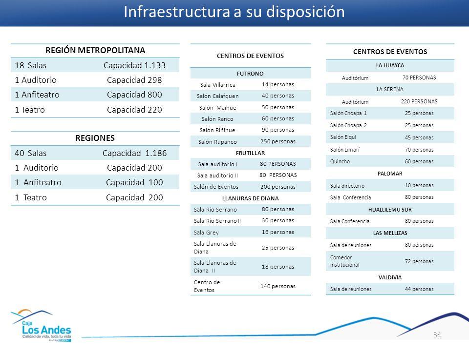 Infraestructura a su disposición