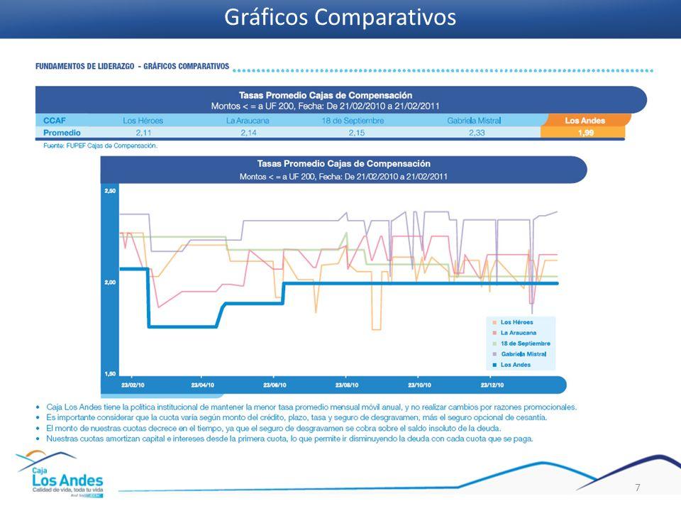 Gráficos Comparativos