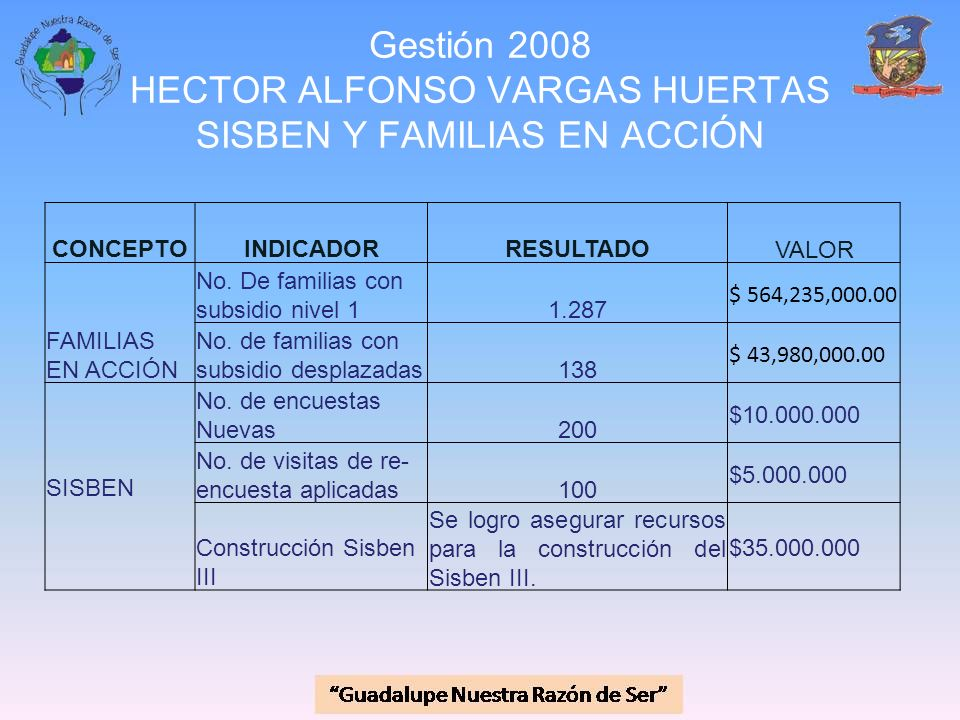 Gestión 2008 HECTOR ALFONSO VARGAS HUERTAS SISBEN Y FAMILIAS EN ACCIÓN