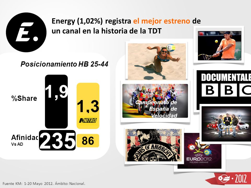Energy (1,02%) registra el mejor estreno de un canal en la historia de la TDT