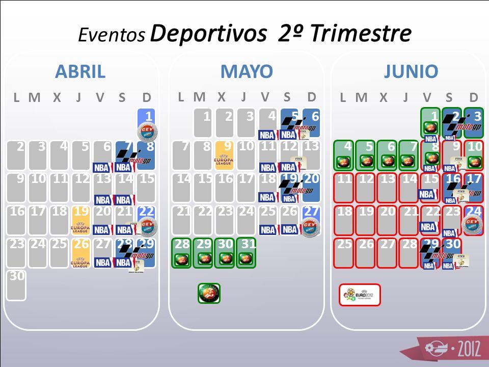 Eventos Deportivos 2º Trimestre