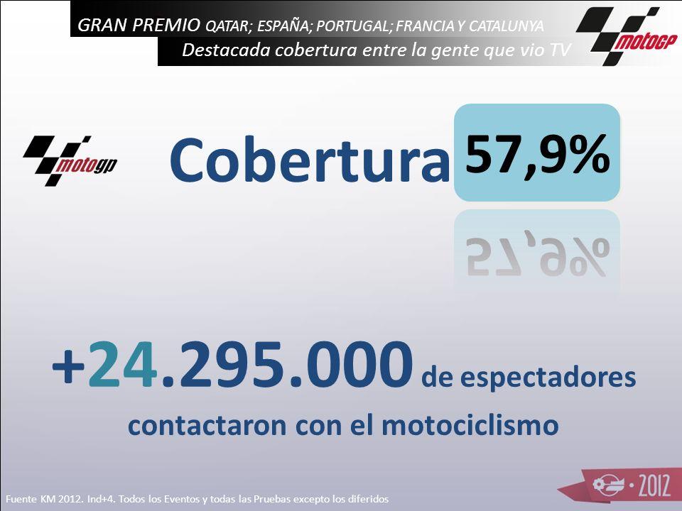 +24.295.000 de espectadores contactaron con el motociclismo