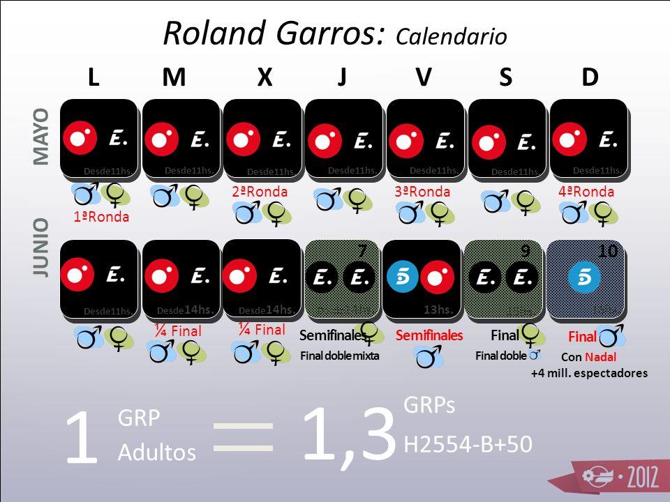 Roland Garros: Calendario