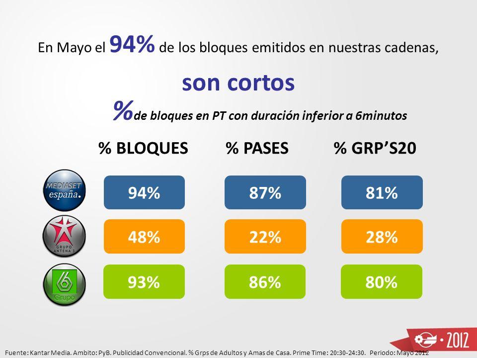 En Mayo el 94% de los bloques emitidos en nuestras cadenas,