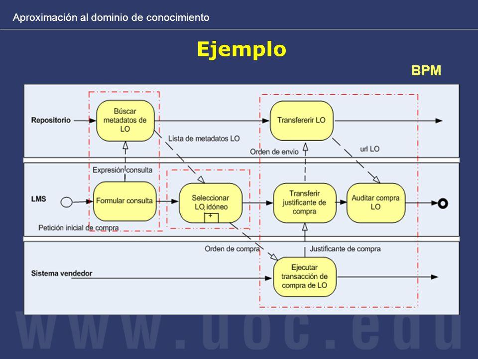 Ejemplo BPM Aproximación al dominio de conocimiento