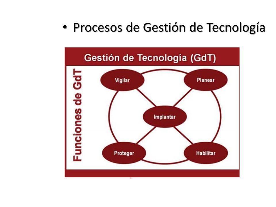 Procesos de Gestión de Tecnología