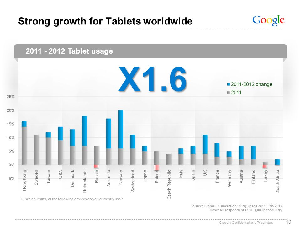 Strong growth for Tablets worldwide
