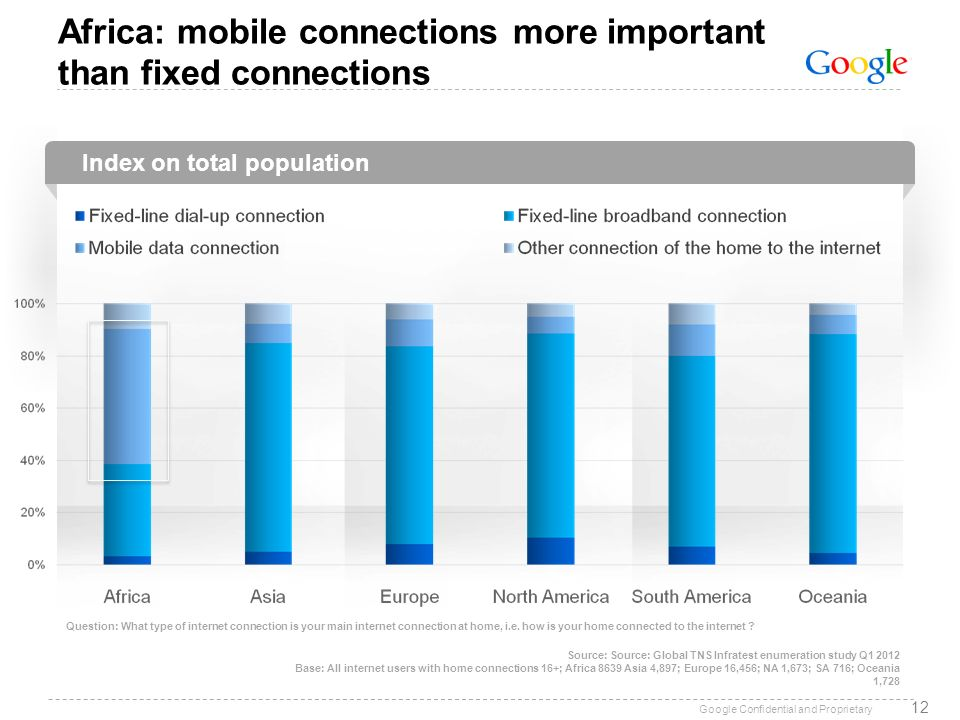 Africa: mobile connections more important than fixed connections