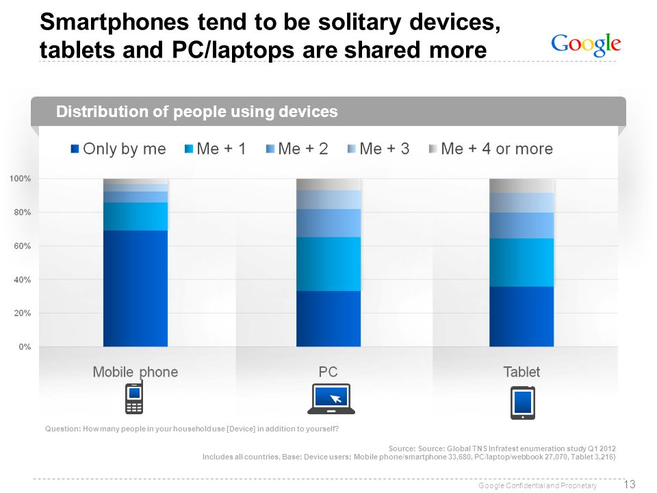 Smartphones tend to be solitary devices, tablets and PC/laptops are shared more