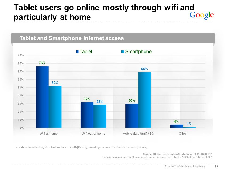 Tablet users go online mostly through wifi and particularly at home