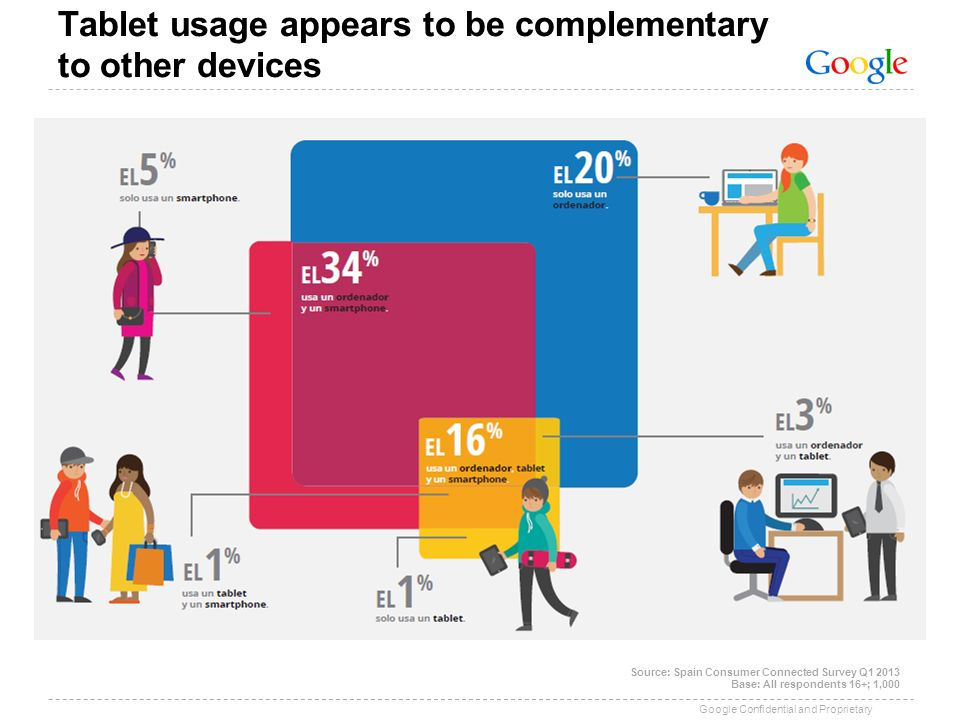 Tablet usage appears to be complementary to other devices