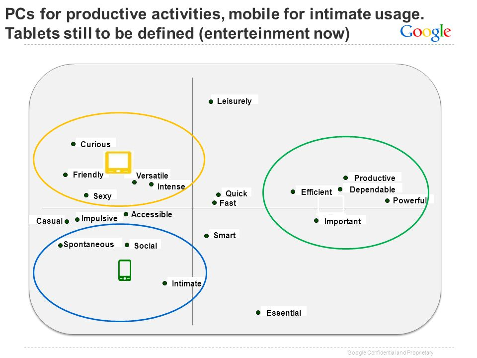 PCs for productive activities, mobile for intimate usage