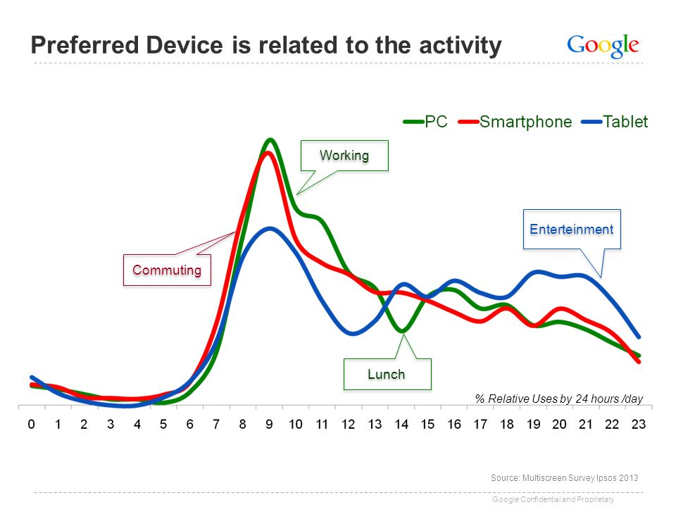 Preferred Device is related to the activity
