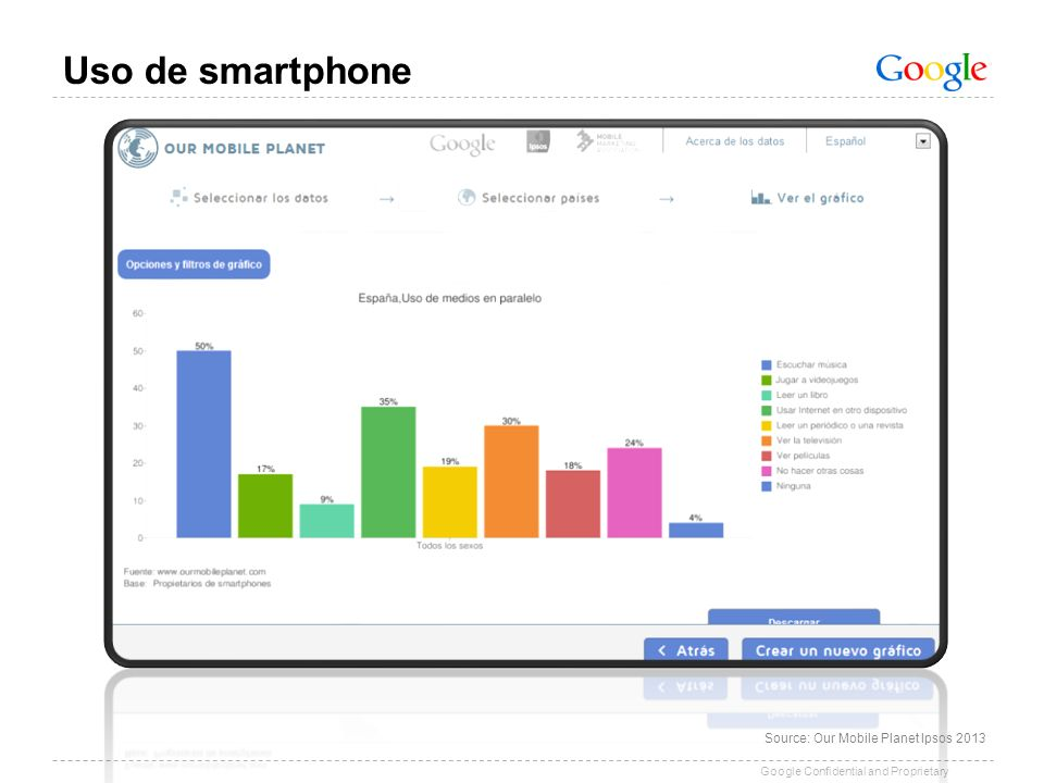 Uso de smartphone Nuevos modos de presentación y distribución de la información.
