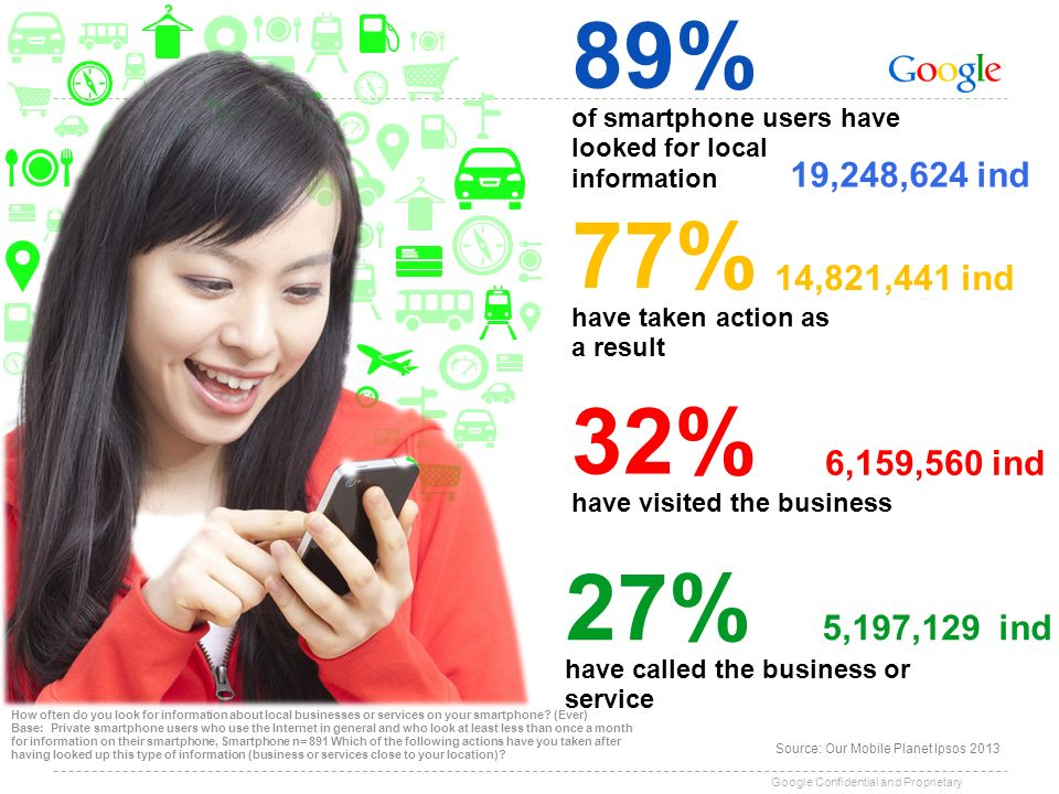 89%of smartphone users have looked for local information. 19,248,624 ind. 77% 14,821,441 ind. have taken action as a result.