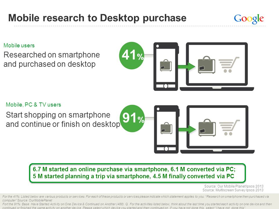 41% 91% Mobile research to Desktop purchase Researched on smartphone