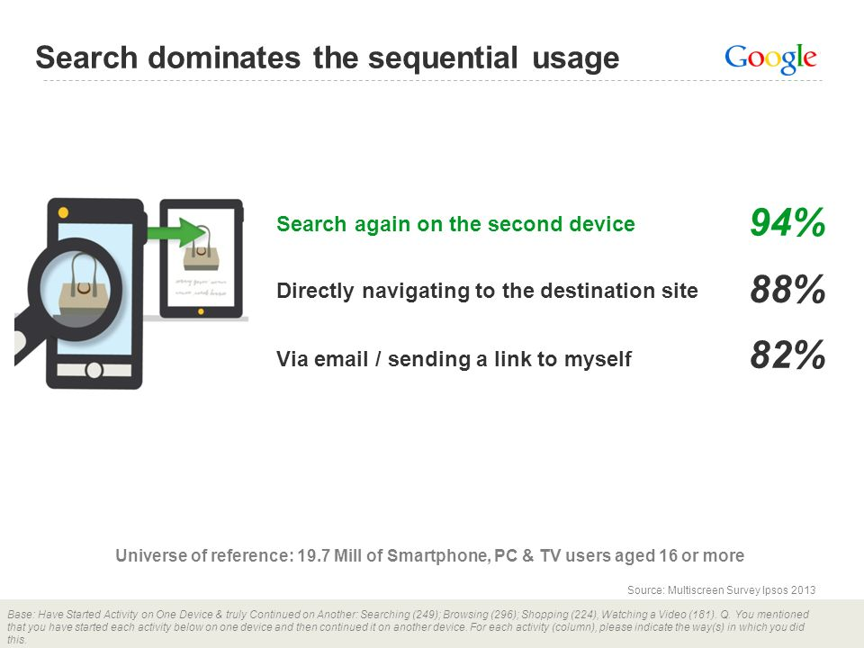 94% 88% 82% Search dominates the sequential usage