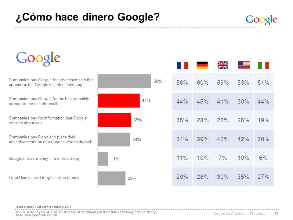 ¿Cómo hace dinero Google