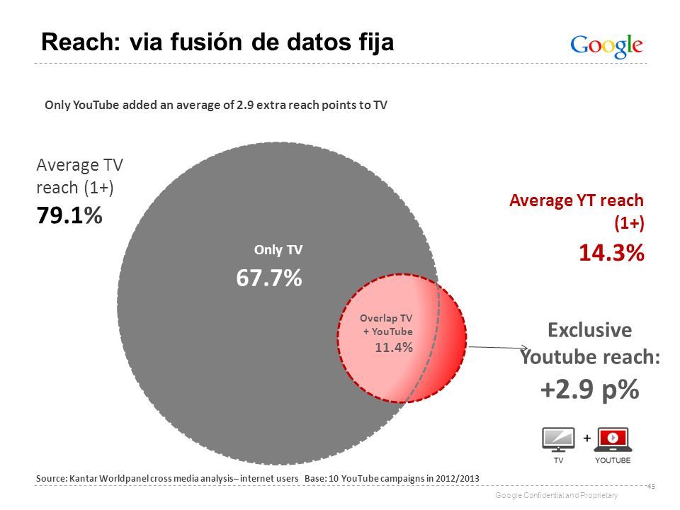 Reach: via fusión de datos fija