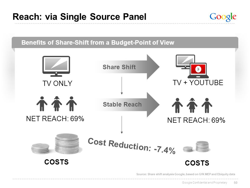 Reach: via Single Source Panel