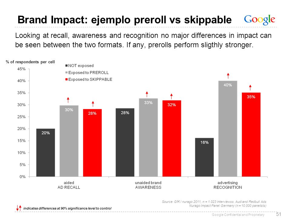 Brand Impact: ejemplo preroll vs skippable