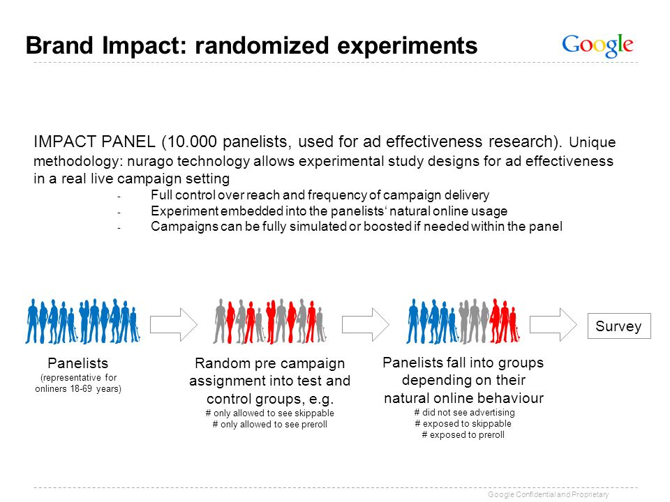 Brand Impact: randomized experiments