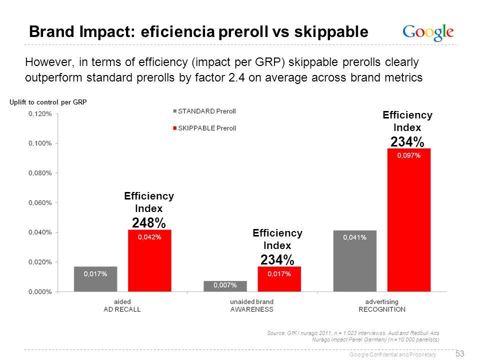 Brand Impact: eficiencia preroll vs skippable