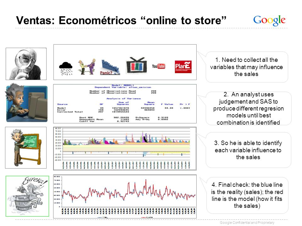 Ventas: Econométricos online to store