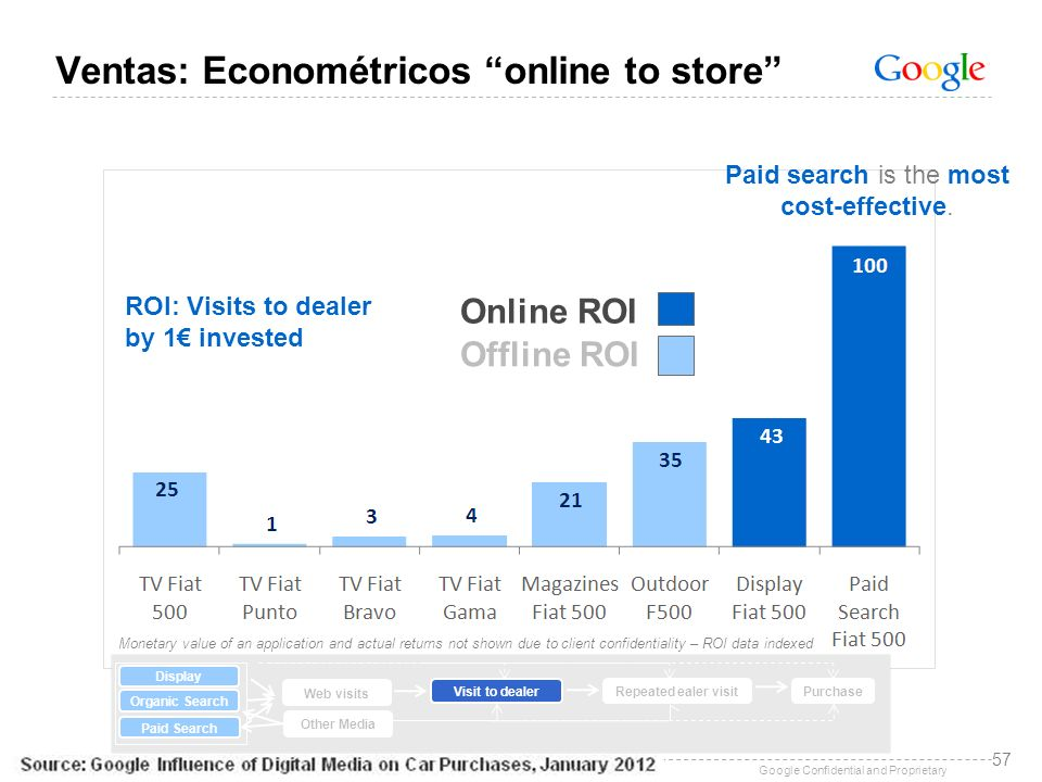 Paid search is the most cost-effective.