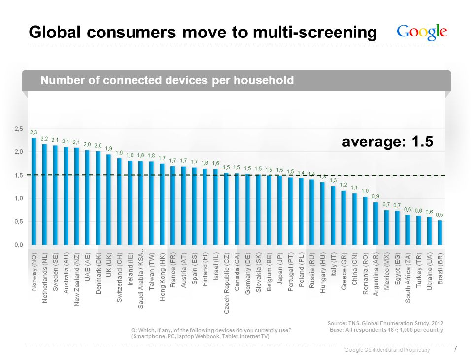 Global consumers move to multi-screening