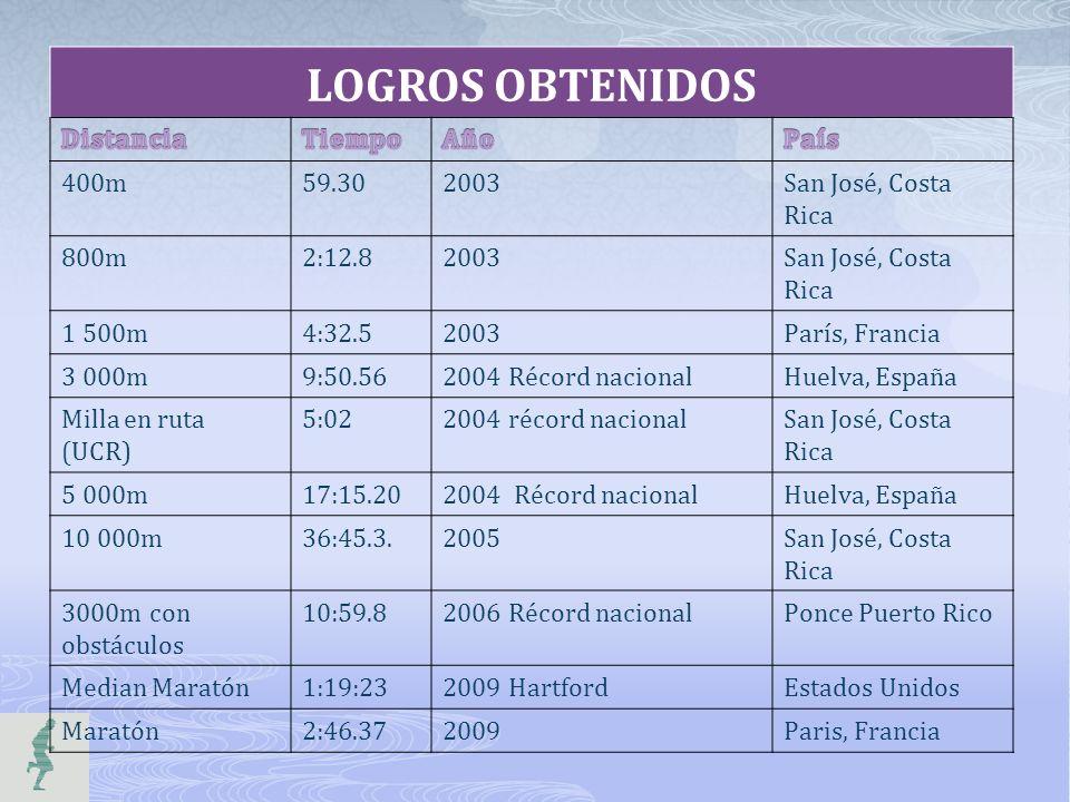 LOGROS OBTENIDOS Distancia Tiempo Año País 400m 59.30 2003