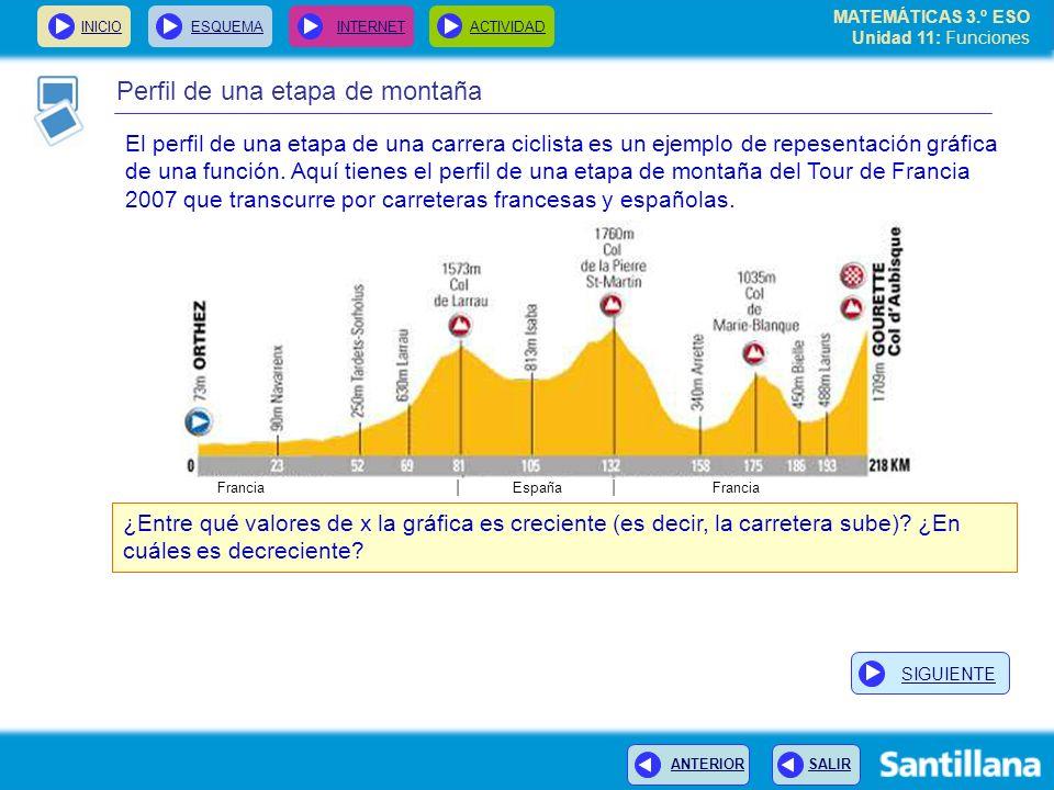 Perfil de una etapa de montaña