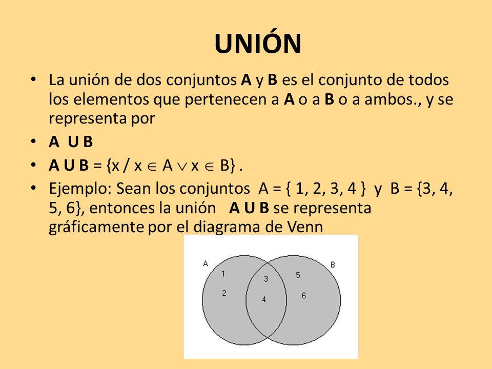 UNIÓN La unión de dos conjuntos A y B es el conjunto de todos los elementos que pertenecen a A o a B o a ambos., y se representa por.