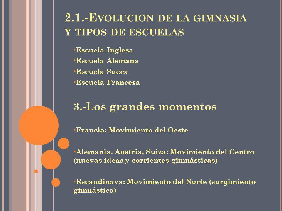 2.1.-Evolucion de la gimnasia y tipos de escuelas