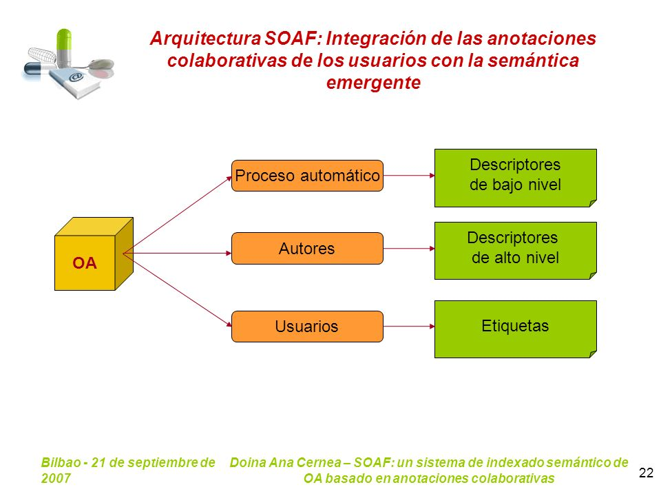 Arquitectura SOAF: Integración de las anotaciones colaborativas de los usuarios con la semántica emergente