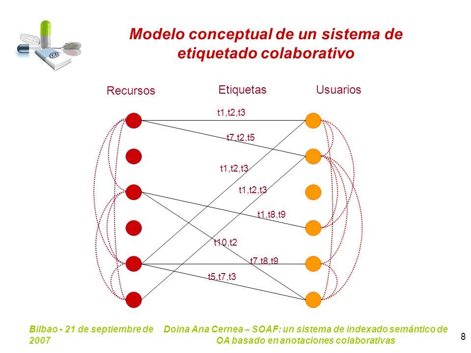 Modelo conceptual de un sistema de etiquetado colaborativo