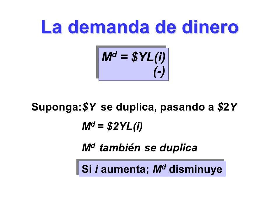 La demanda de dinero Md = $YL(i) (-)