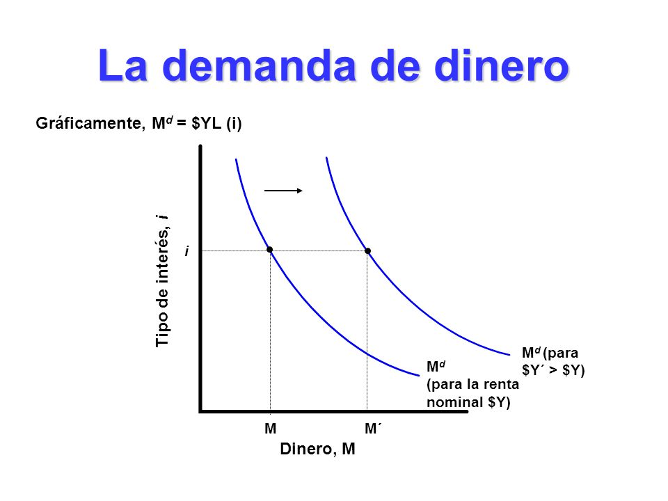 Gráficamente, Md = $YL (i)